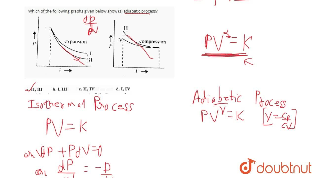 Solution for Which of the following graphs given below show (s)