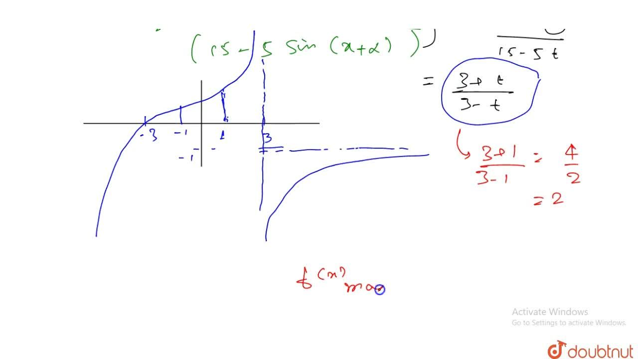 Solution for 0.5The maximum value of y=log_2 ((15+3 sinx+4cosx