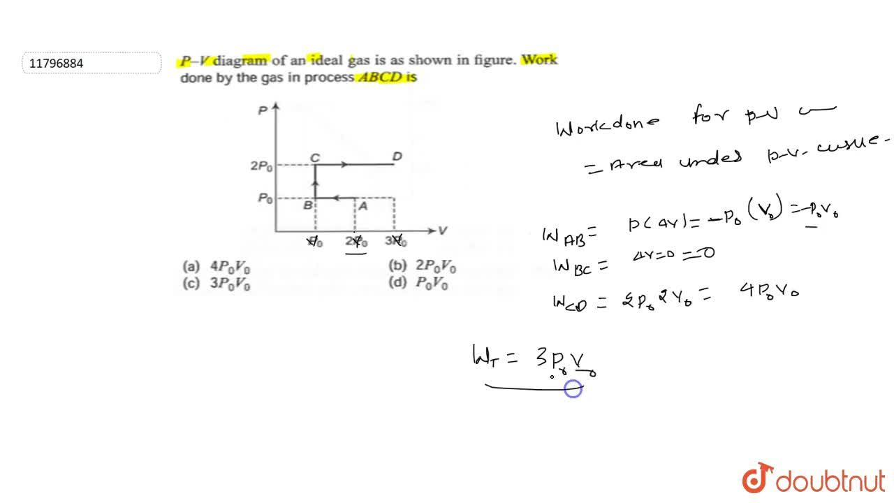 Solution for P - V diagram of an ideal gas is as shown in fig
