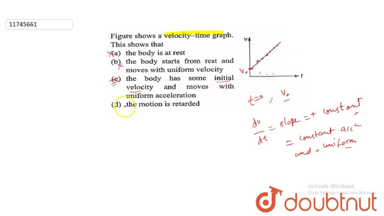 Solution for Figure shows a velocity-time graph. This shows tha