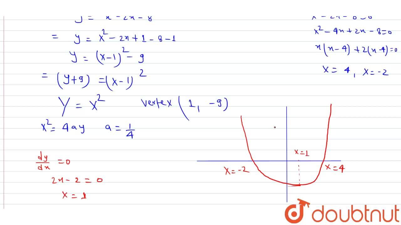 Draw the graph of the polynomial f(x)=x^2-2x-8