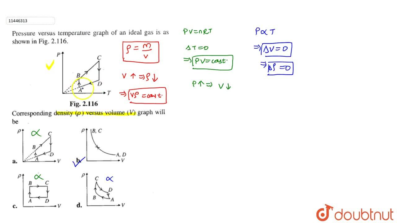 Solution for Pressure versus temperature graph of an ideal gas