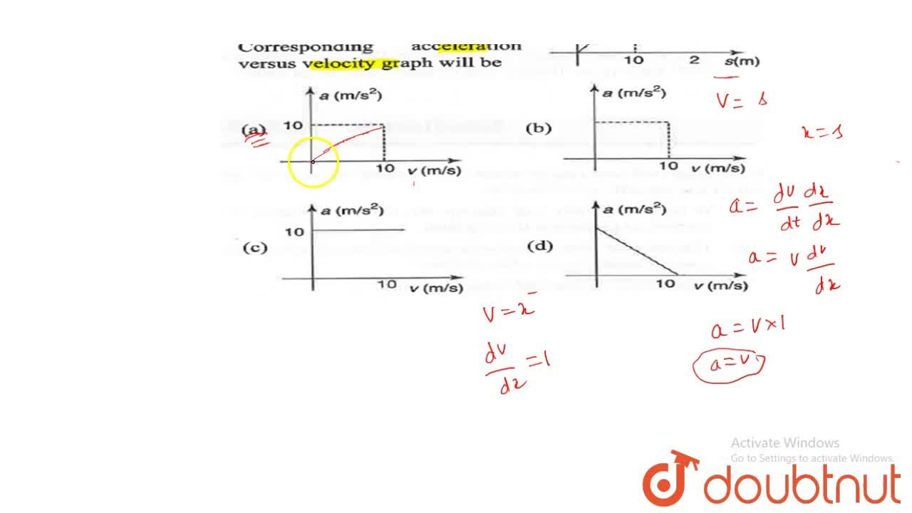Solution for Velocity versus displacement graph of a particle m