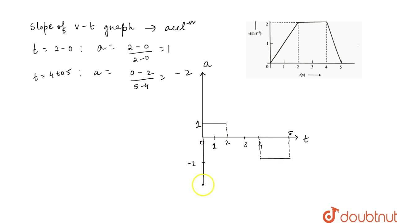 Solution for Starting at x=0, a particle moves according to t