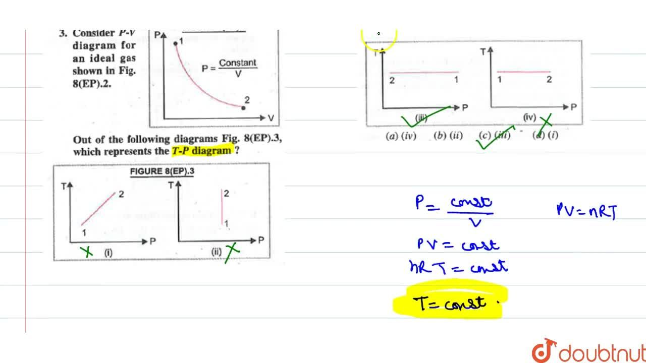 Solution for Consider P-V diagram for an ideal gas shown in f