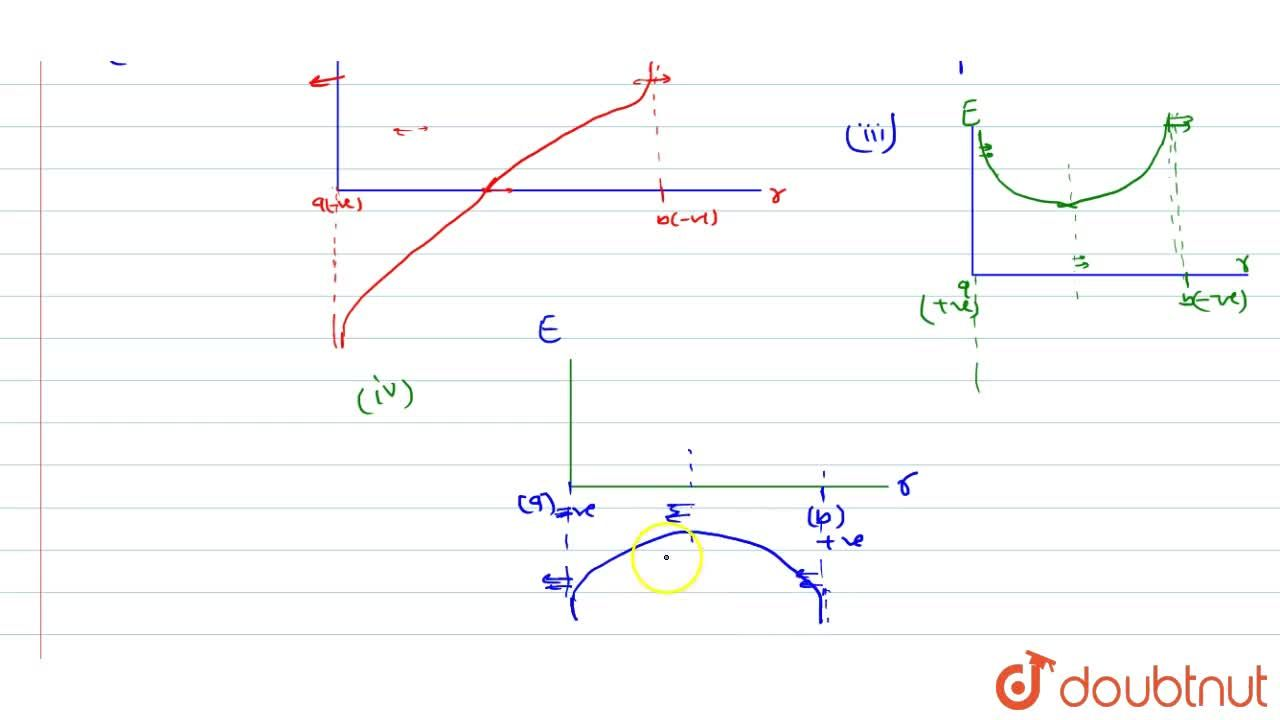 Solution for Draw  E-r graph for  0 ltrlt b, if two point c