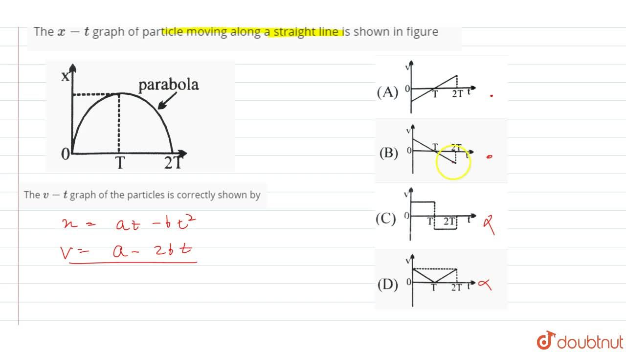 Solution for The x-t graph of  particle moving along a straig