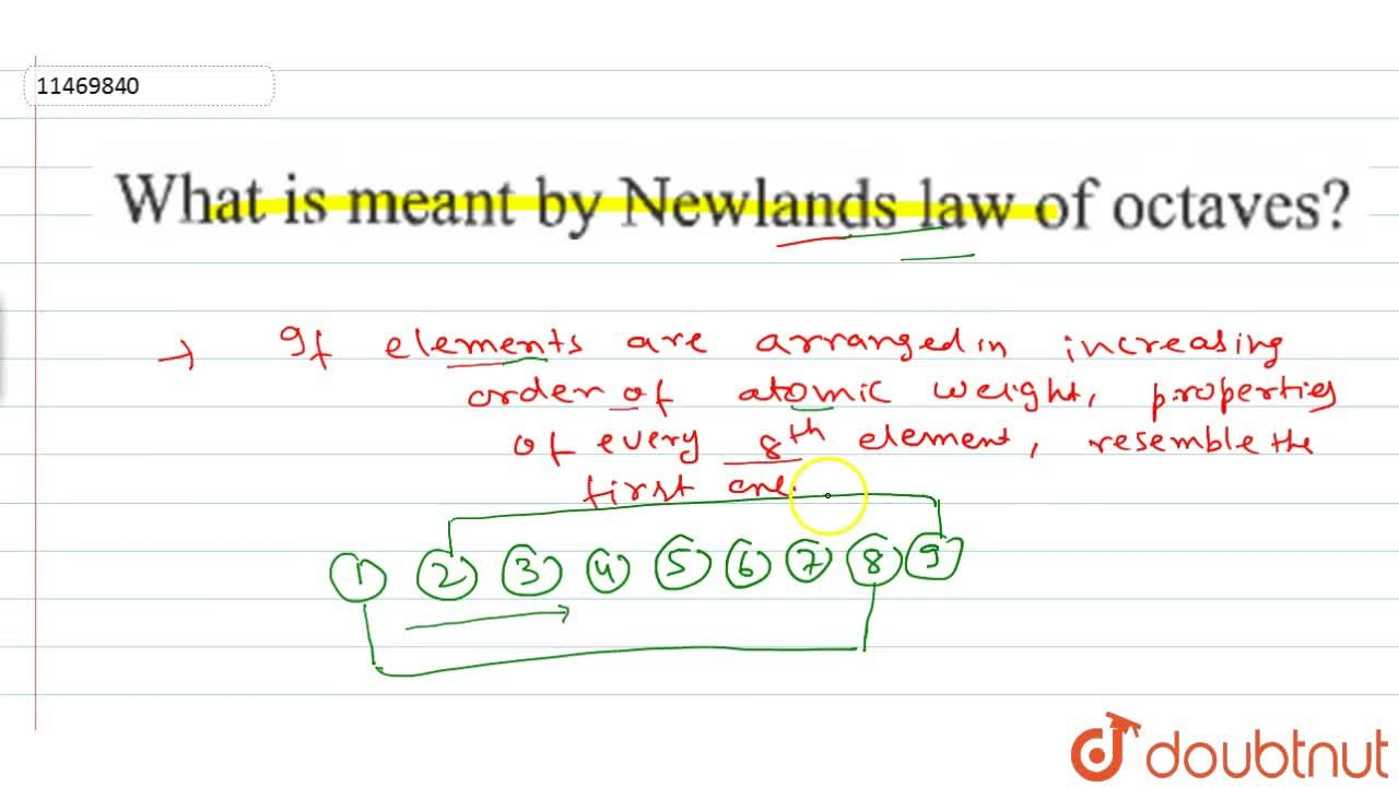 Solution for What is meant by Newlands law of octaves?
