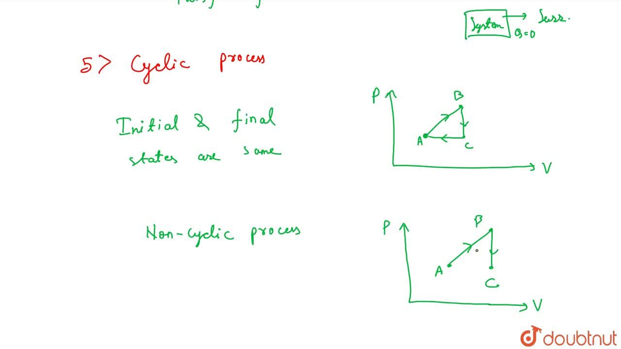 Solution for Thermodynamic Process