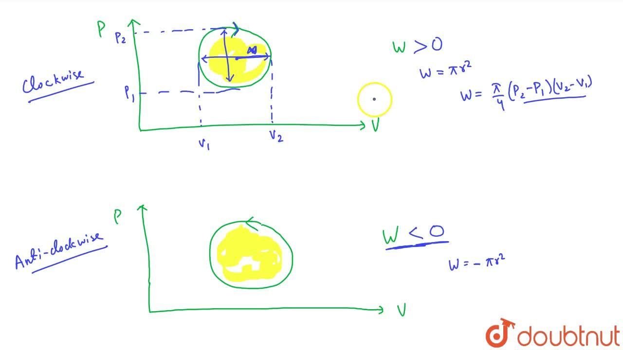 Solution for Work Done In Cyclic Process