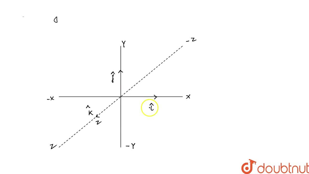 Solution for Types Of Vectors