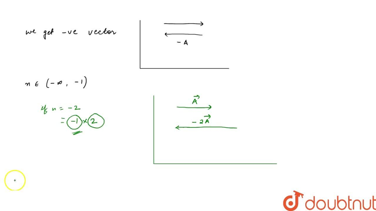 Solution for Multiplication Of A Vector By Scalar