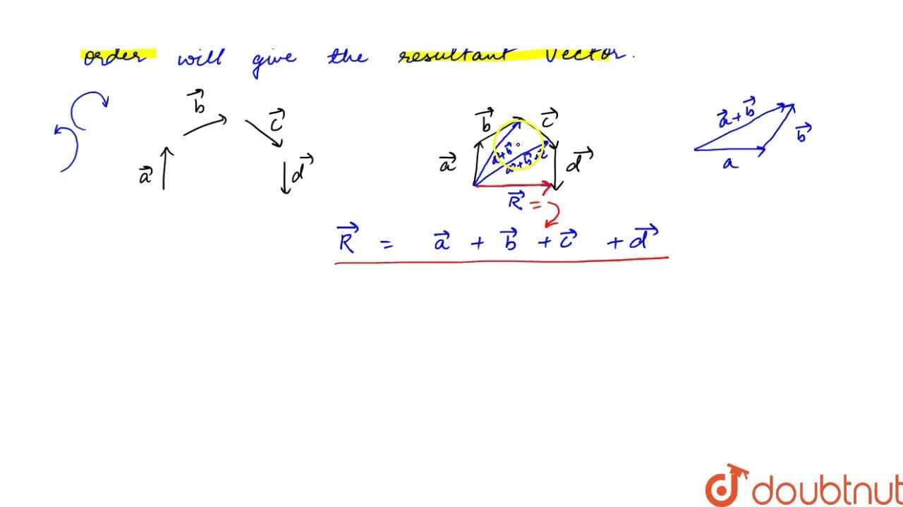 Solution for Polygon Law Of Addition Of Vectors