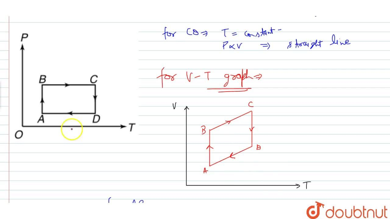 Solution for  An ideal gas undergoes a cyclic process A to B t