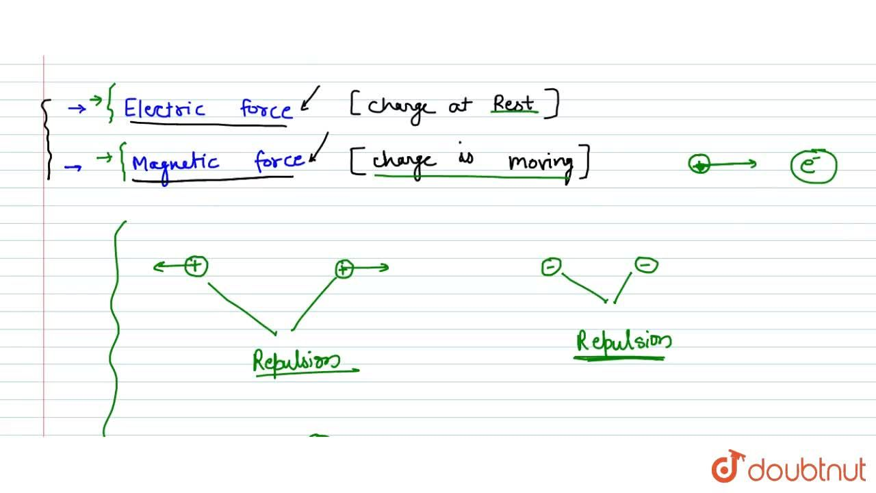 Solution for Electromagnetic Force