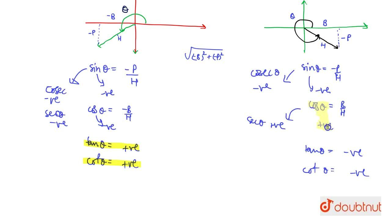 Solution for Four Quadrants And Sign Conventions