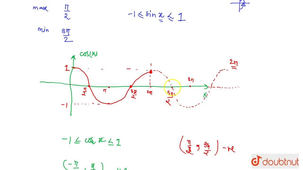 Solution for Graph Of Sine And Cosine Functions