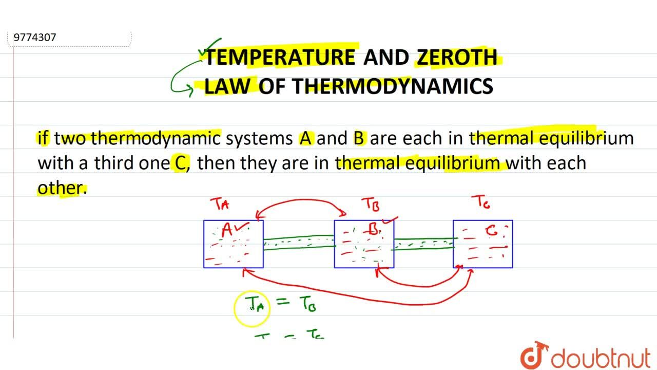 Solution for Temperature And Zeroth Law Of Thermodynamics