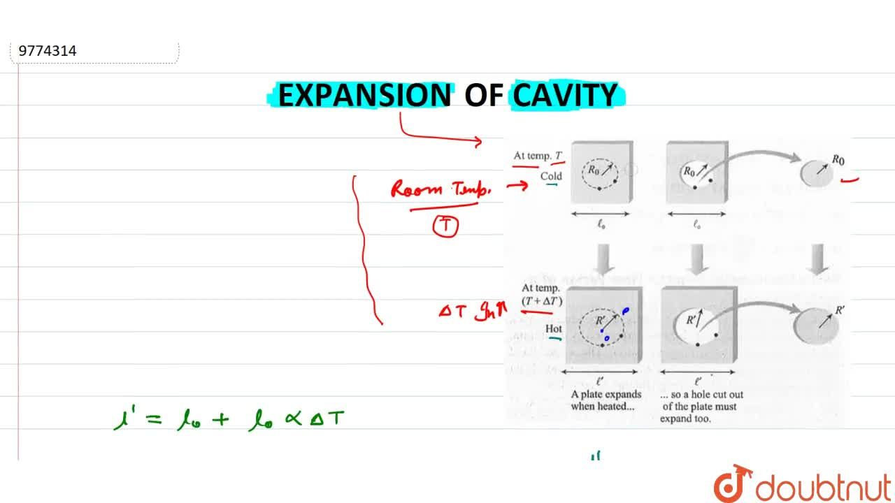 Solution for Expansion Of Cavity