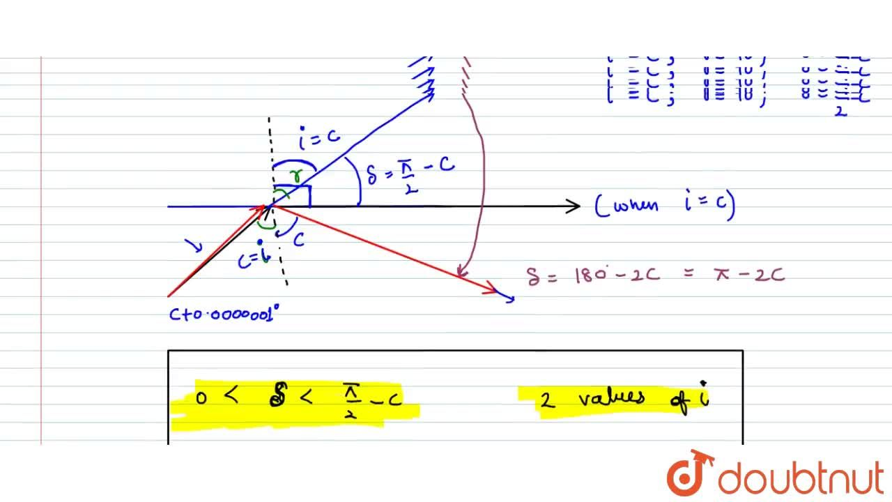 Solution for Critical Angle Graph With Angle Of Incidence