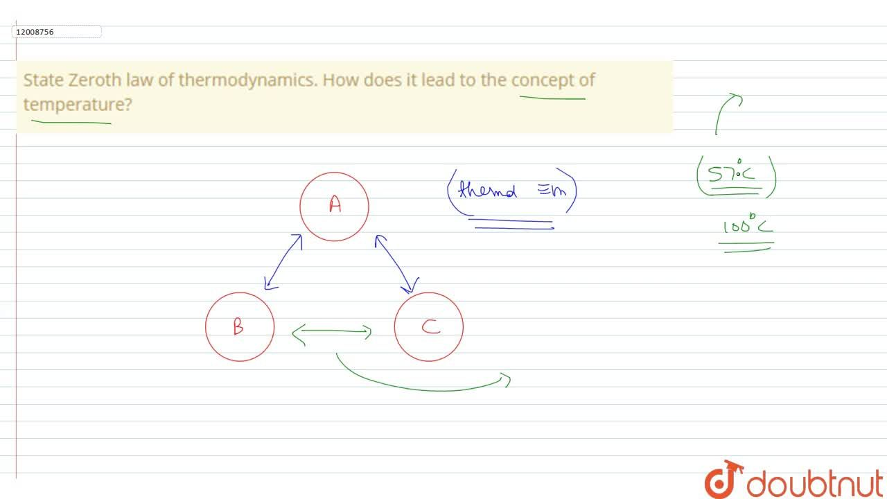 Solution for State Zeroth law of thermodynamics. How does it le