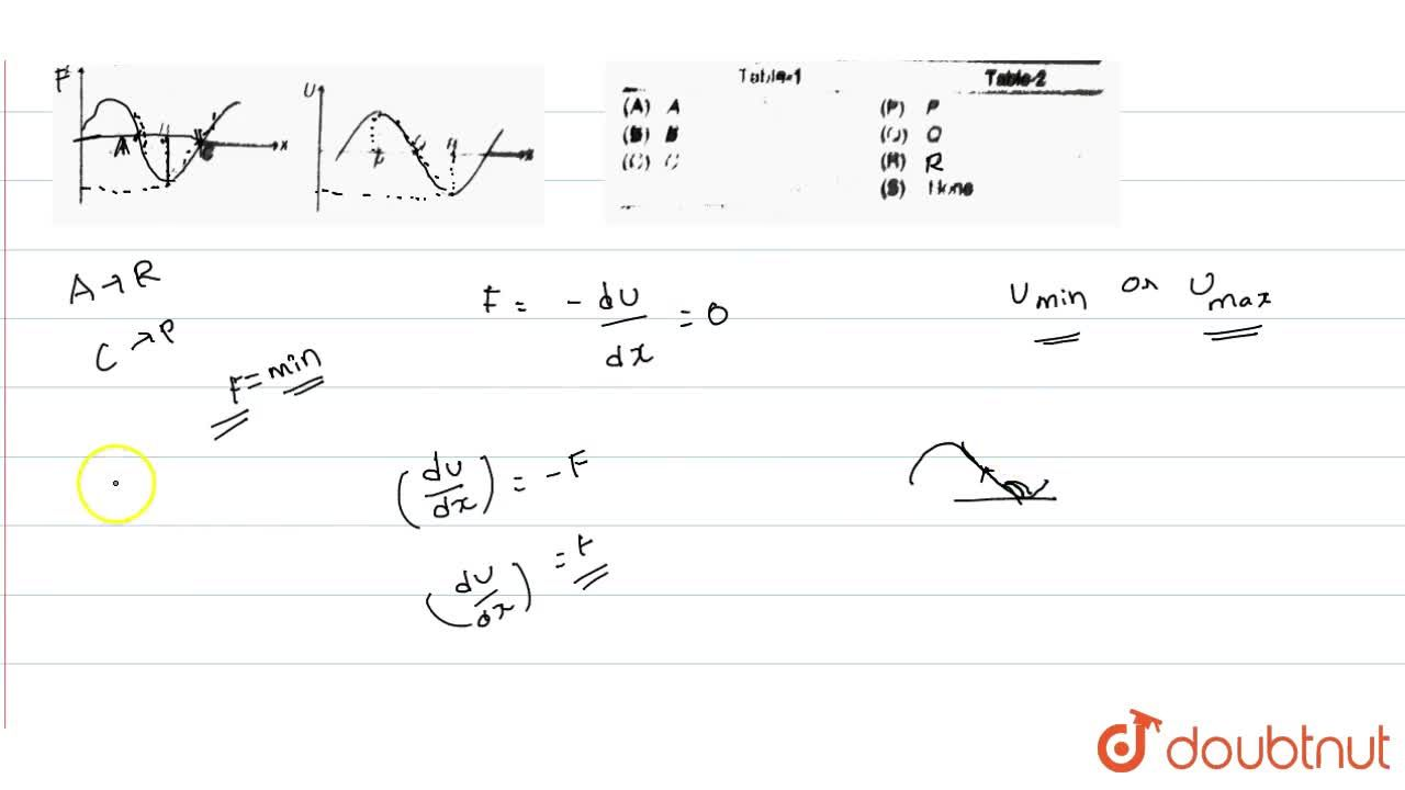 Solution for F-x and corresponding U-x graphs are as shown in f