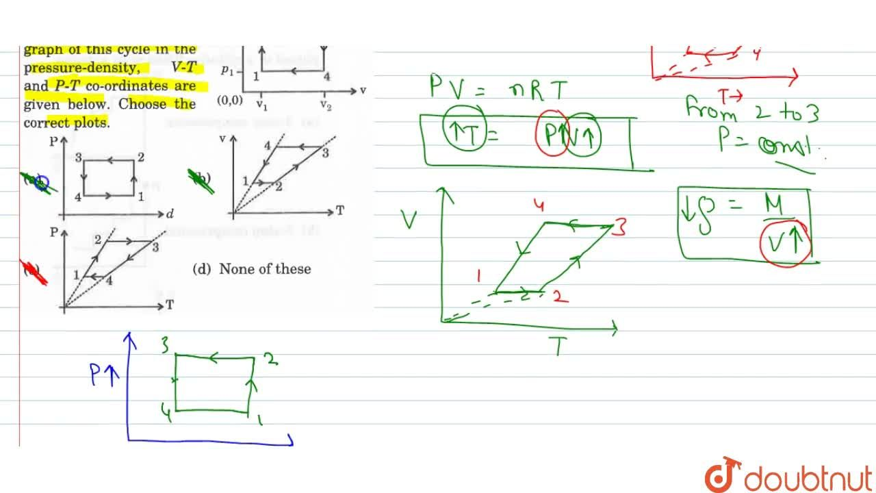 Solution for A gas has been subjected to an isochoric and isoba