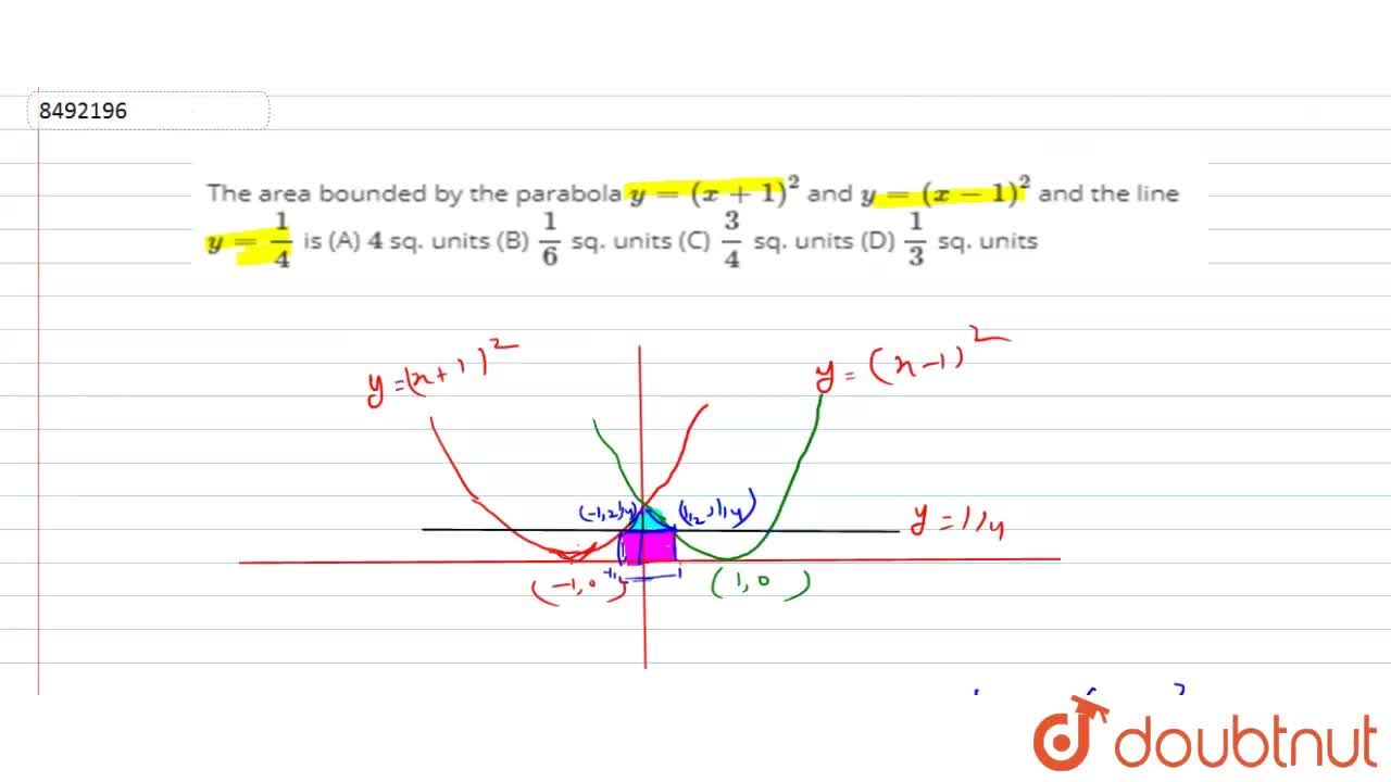 Solution for The area bounded by the parabola y=(x+1)^2 and