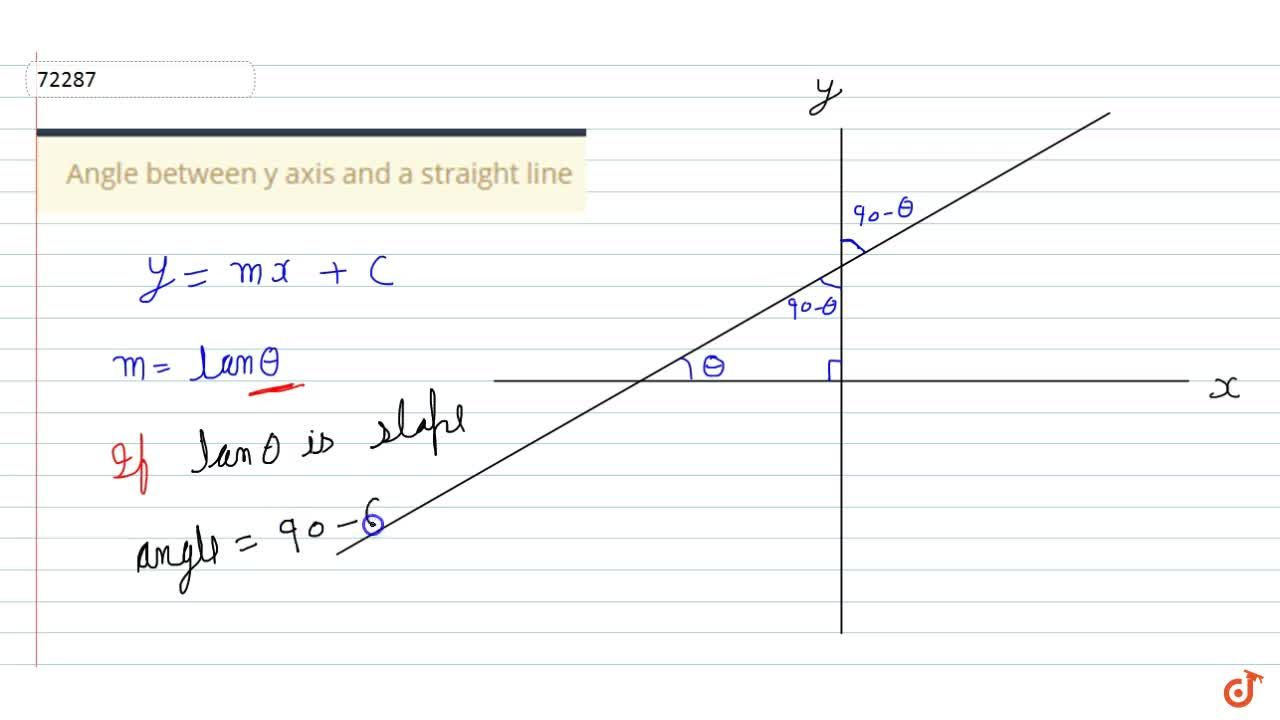 Solution for Angle between y axis and a straight line
