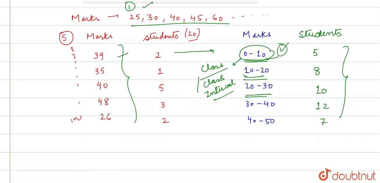 Solution for Classes or Class Intervals