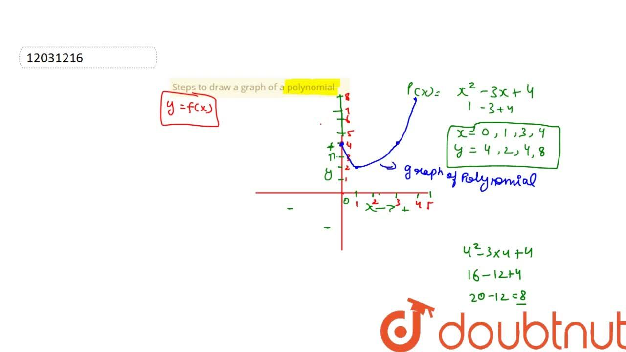 Solution for Steps to draw a graph of a polynomial