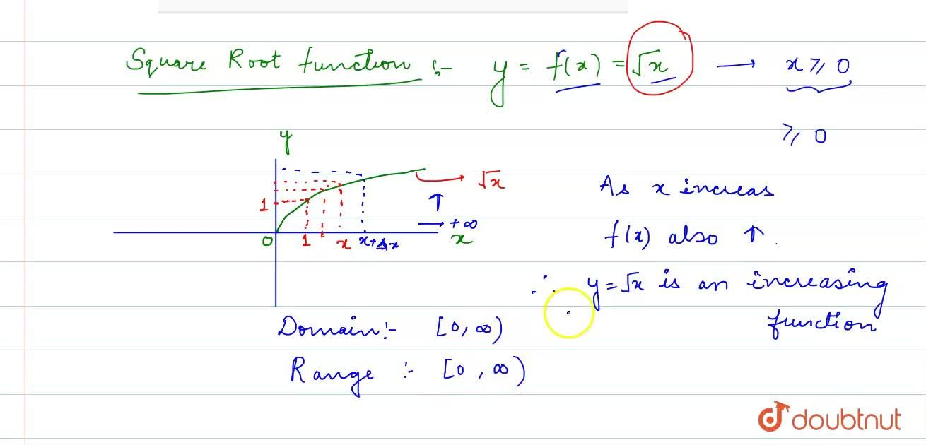 Solution for Explain square root function with graph