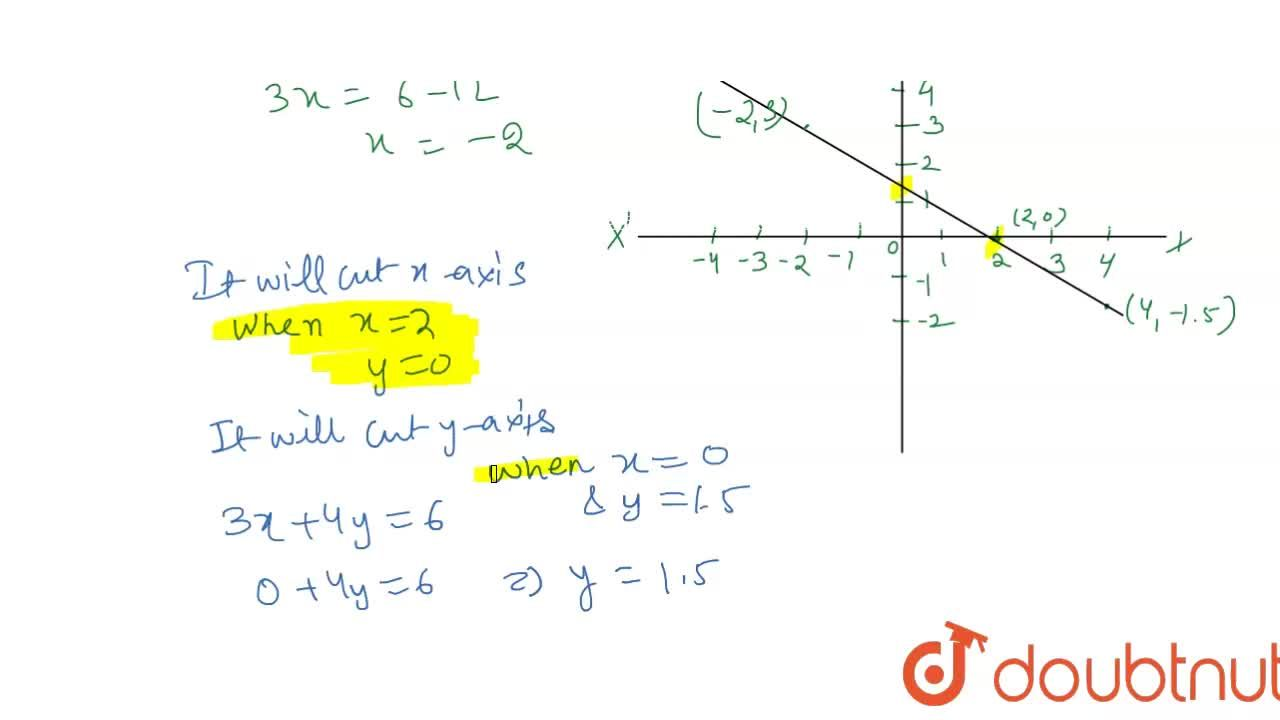 Solution for Draw the graph of the linear equation 3x + 4y = 6.