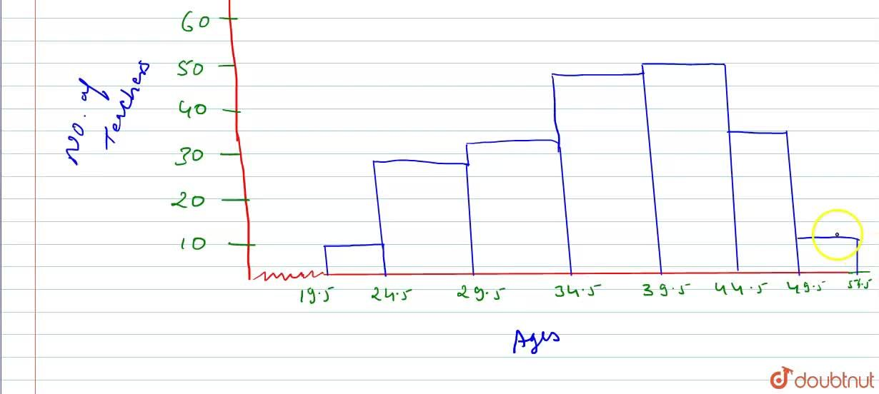 Solution for Draw a histogram to represent the following groupe