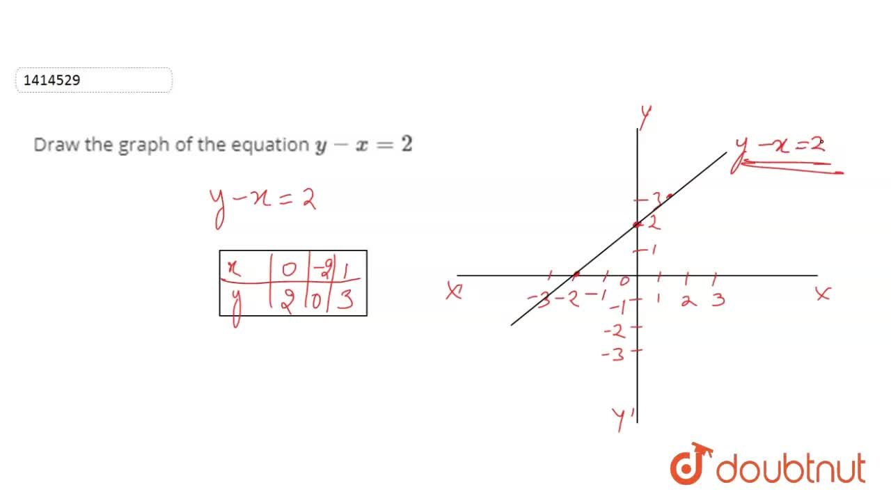Solution for Draw the graph of the   equation y-x=2