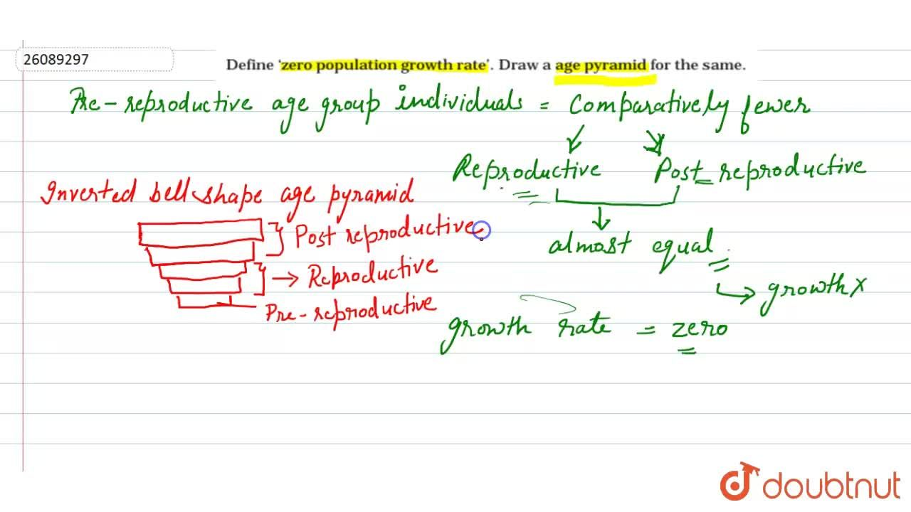 Solution for Define 'zero population growth rate'. Draw a age p