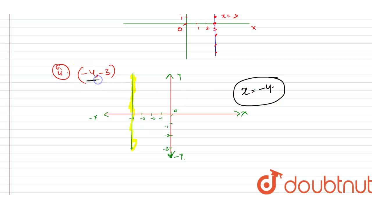 Solution for Write the equation of   the line that is parallel