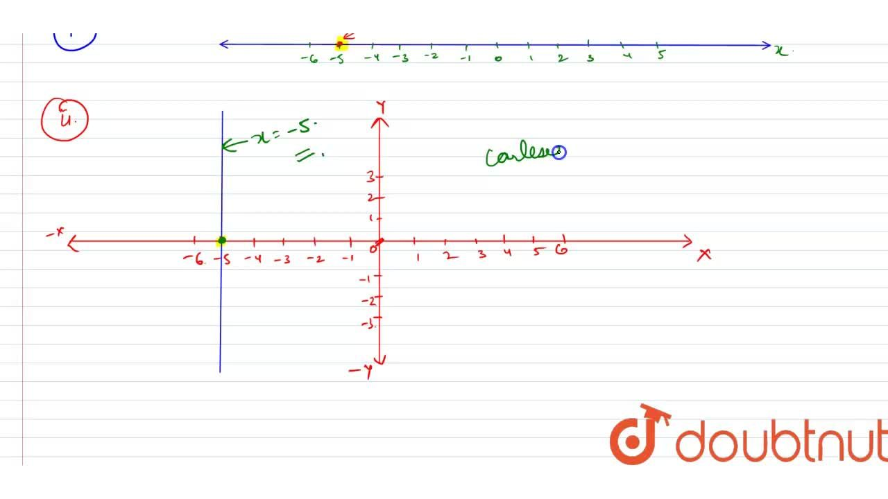 Solution for Solve the equation 3x+2=x-8 , and represent the
