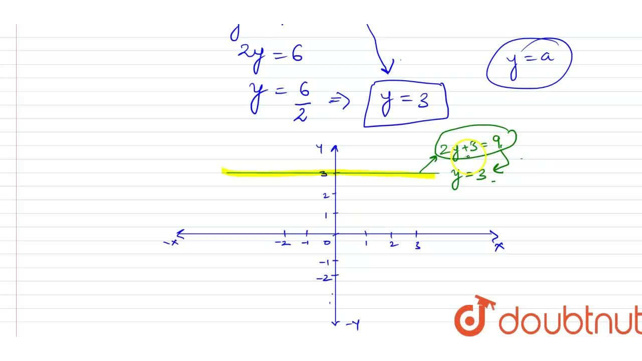 Solution for Draw a graph of the   equation: 2y+3=9