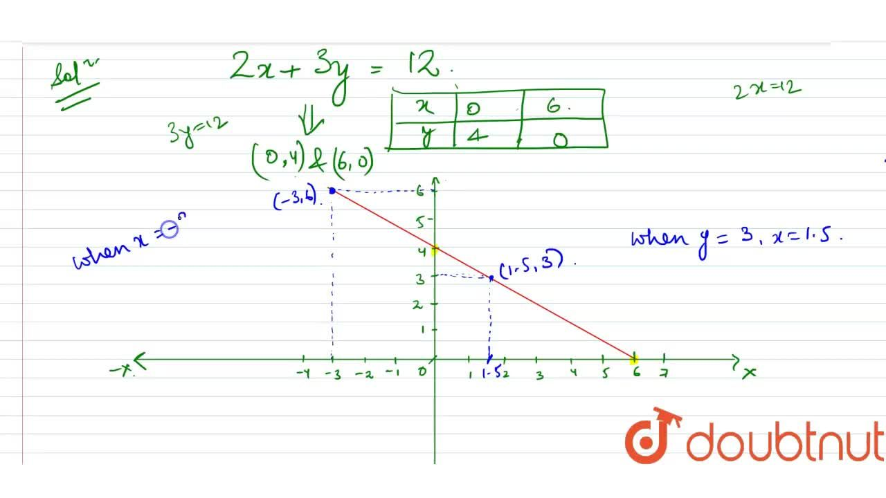Draw the graph of the   equation 2x+3y=12 . From the graph, find   the coordinates of the point: whose y -coordinates is 3. Whose x coordinate is - 3