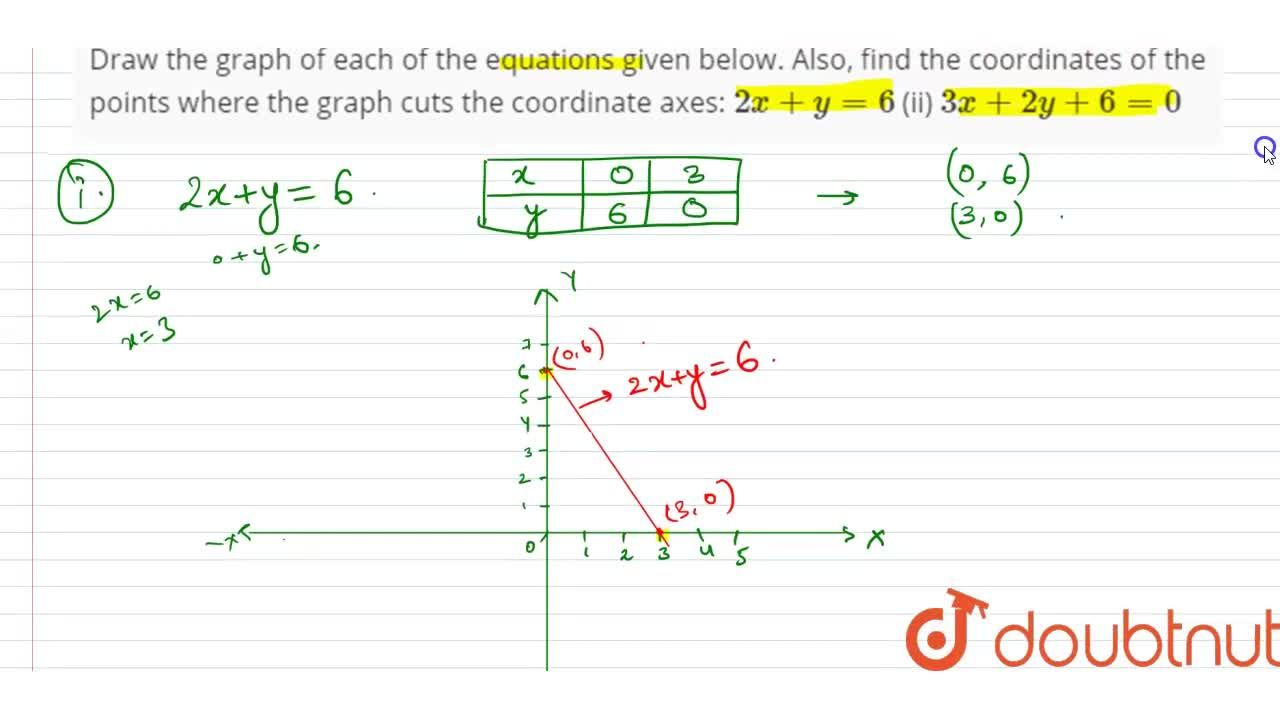 Solution for Draw the graph of each   of the equations given b