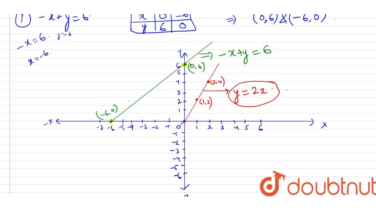 Solution for Draw the graph of each   of the following linear