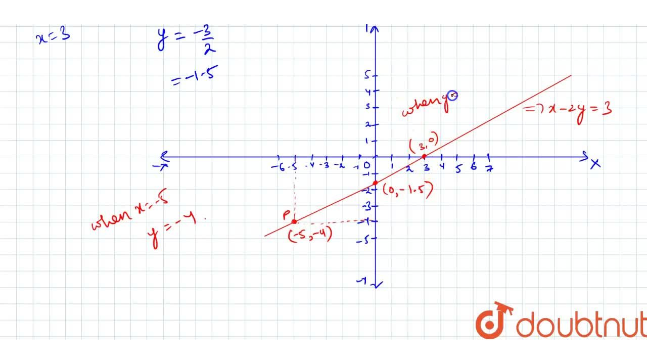 Draw a graph of the   line x-2y=3. From the graph, find   the coordinates of the point when x=-5  (ii) y=0
