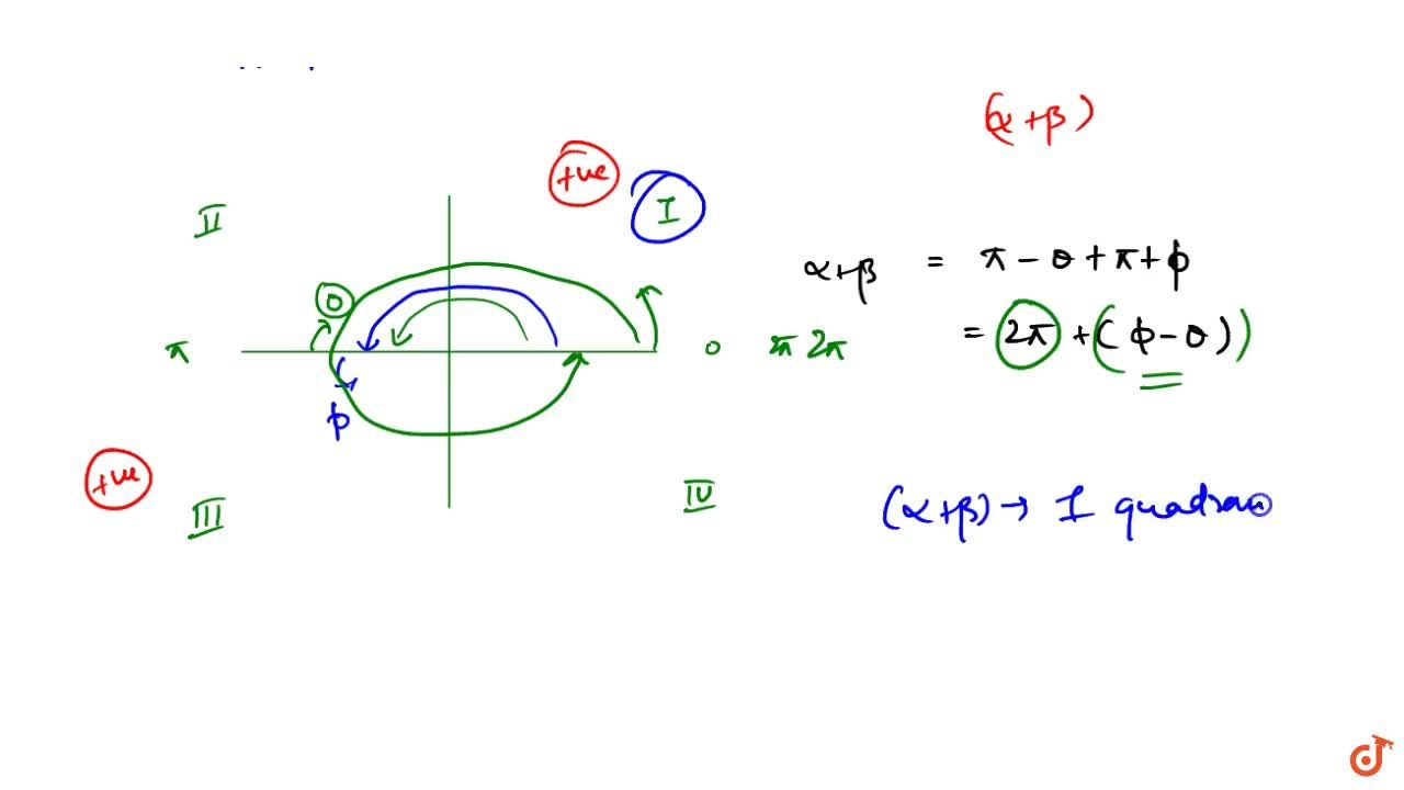 Solution for If alpha lies in ll quadrant, beta lies in III