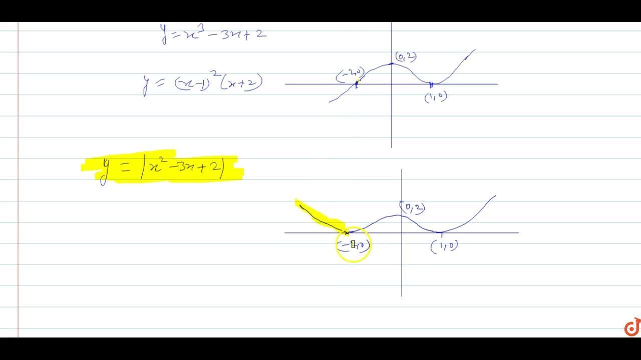 Solution for  If y = x^3-3x + 2, then draw the graph of the f