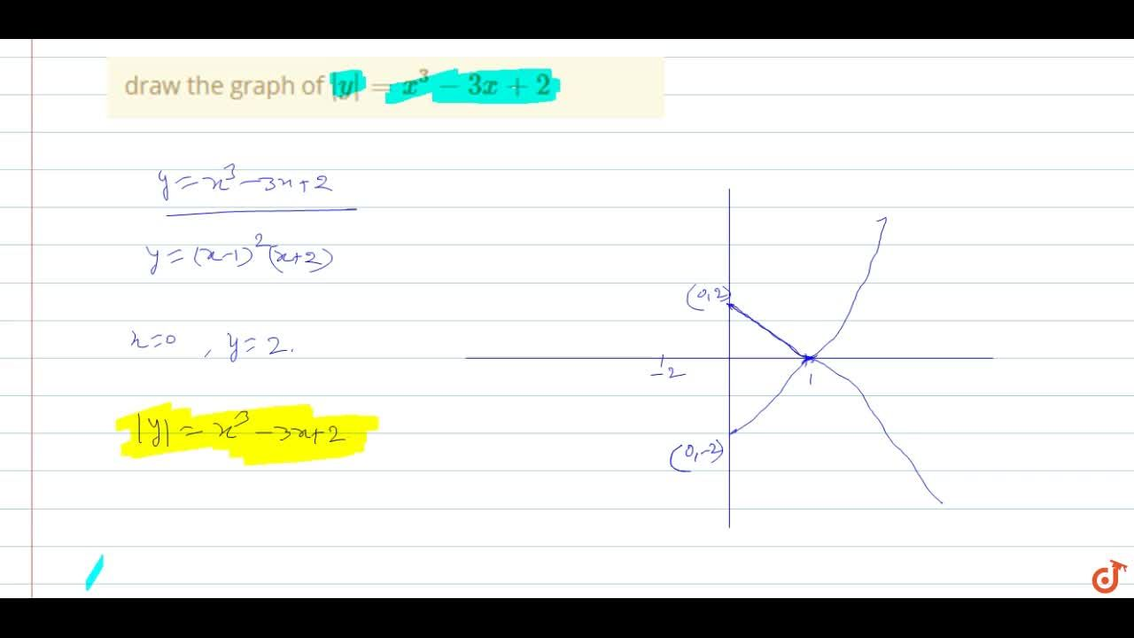 Solution for draw the graph of |y|=x^3 - 3x+2