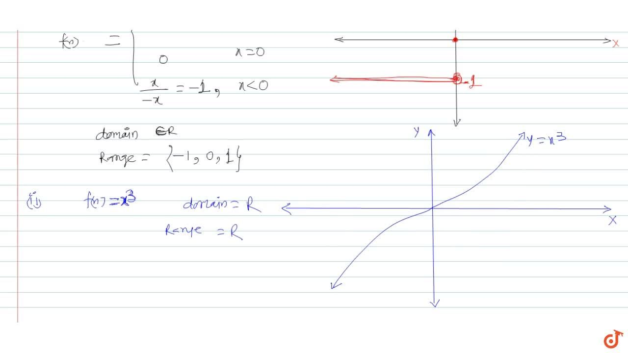 Solution for Sketch the graph of the function f given by  f(