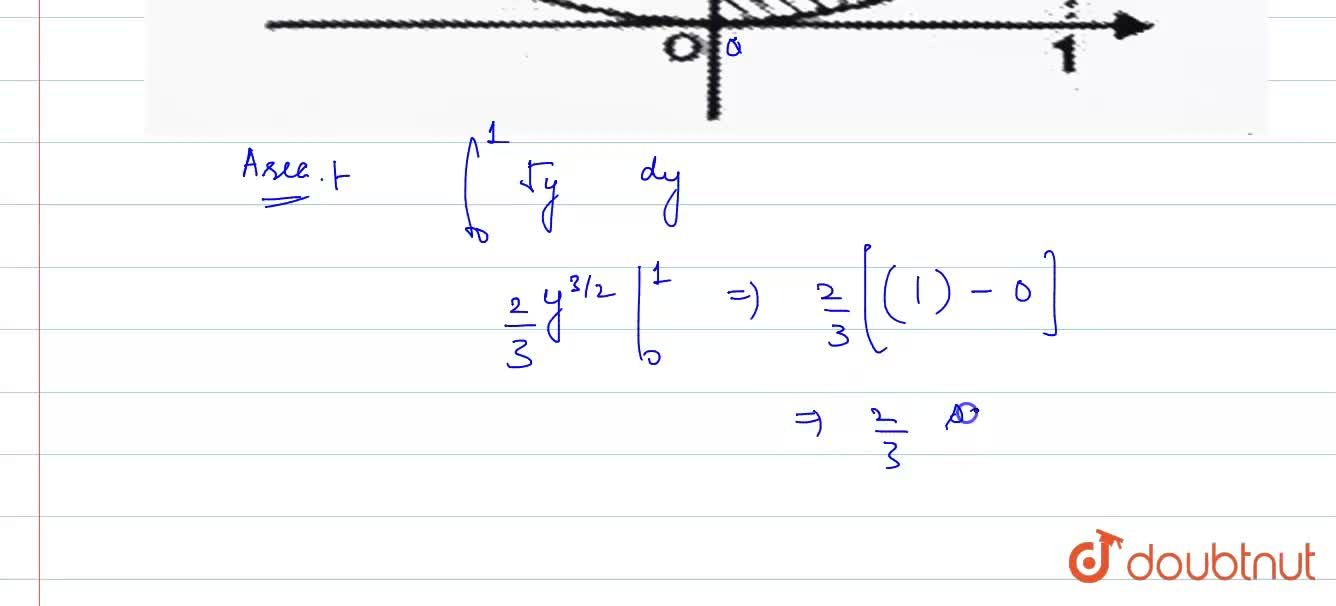 Solution for Find the area bounded by the parabola x^(2) = y,