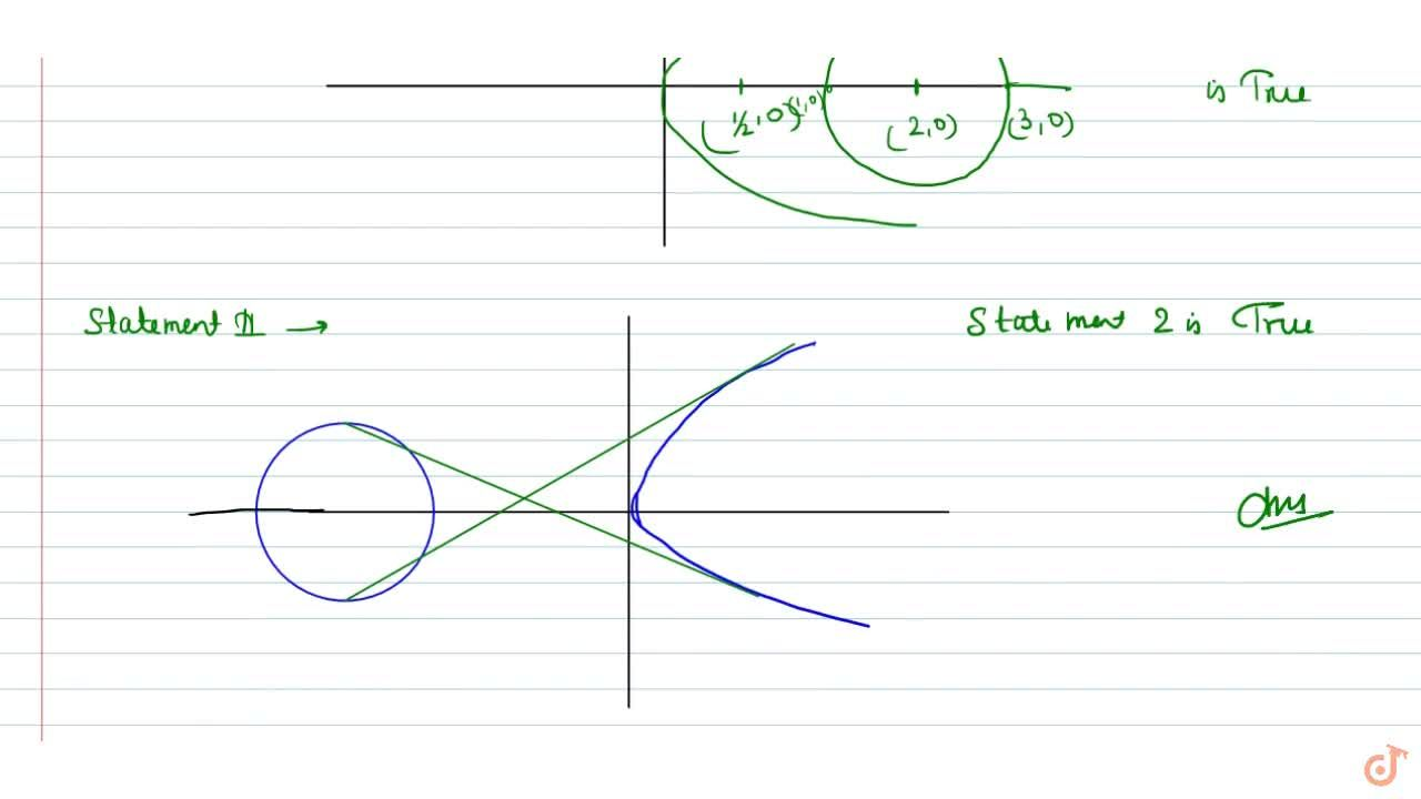 Statement 1: There are no common tangents between the   circle x^2+y^2-4x+3=0 and the parabola y^2=2xdot  Statement 2:Given circle and parabola do not   intersect.