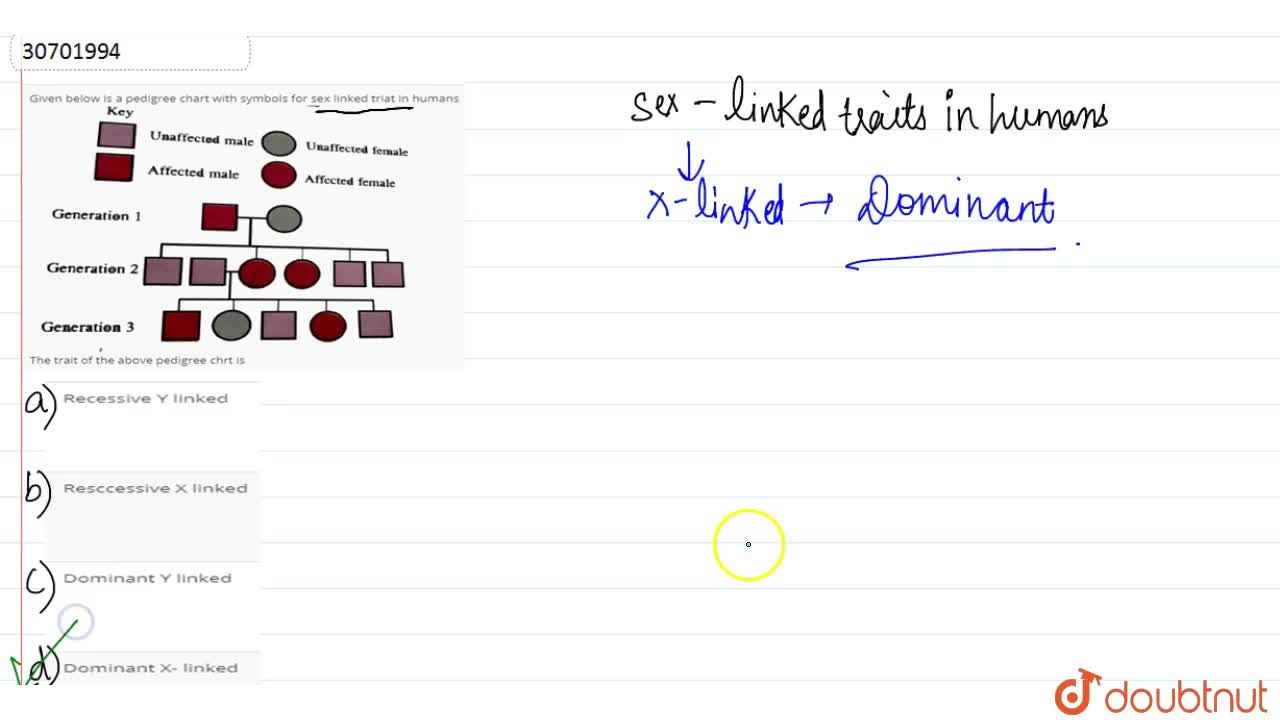Solution for Given below is a pedigree chart with symbols for s
